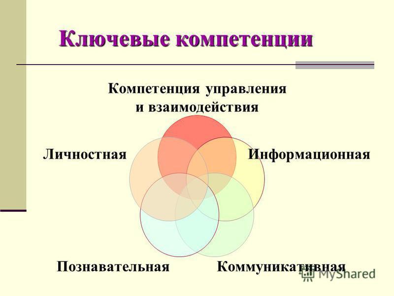 Ключевые компетенции Компетенция управления и взаимодействия Информационная Коммуникативная Познавательная Личностная