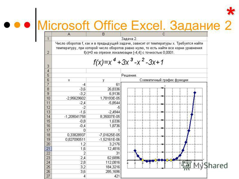 Microsoft Office Excel. Задание 2 ****