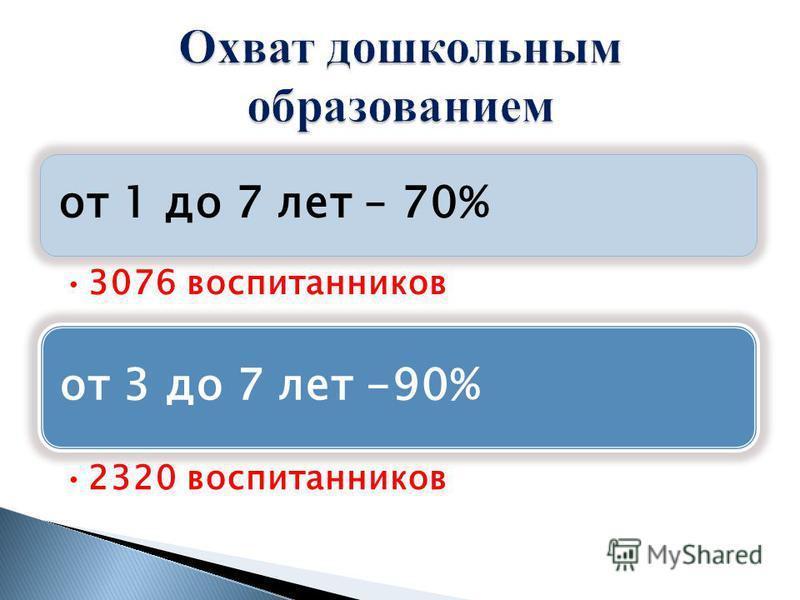 от 1 до 7 лет – 70% 3076 воспитанников от 3 до 7 лет -90% 2320 воспитанников
