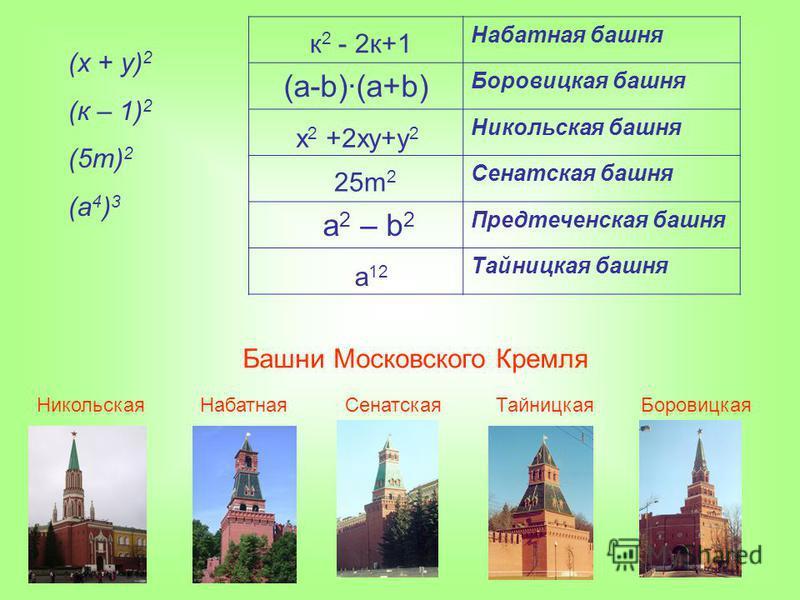 (х + у) 2 (к – 1) 2 (5m) 2 (а 4 ) 3 Набатная башня (а-b)(a+b) Боровицкая башня Никольская башня Сенатская башня a 2 – b 2 Предтеченская башня Тайницкая башня Башни Московского Кремля Никольская НабатнаяСенатская ТайницкаяБоровицкая х 2 +2 ху+у 2 к 2