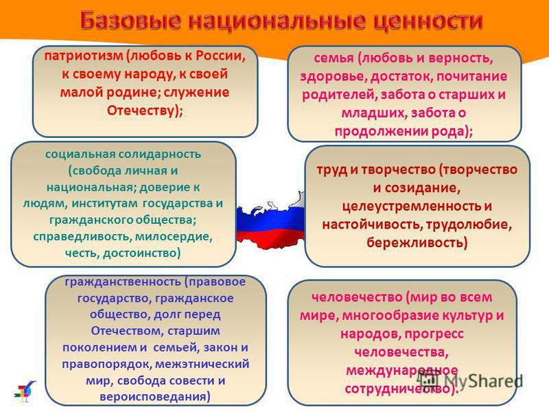 патриотизм (любовь к России, к своему народу, к своей малой родине; служение Отечеству); гражданственность (правовое государство, гражданское общество, долг перед Отечеством, старшим поколением и семьей, закон и правопорядок, межэтнический мир, свобо