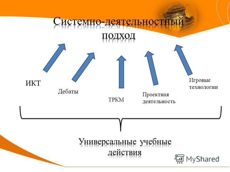 ИКТ Дебаты ТРКМ Проектная деятельность Игровые технологии