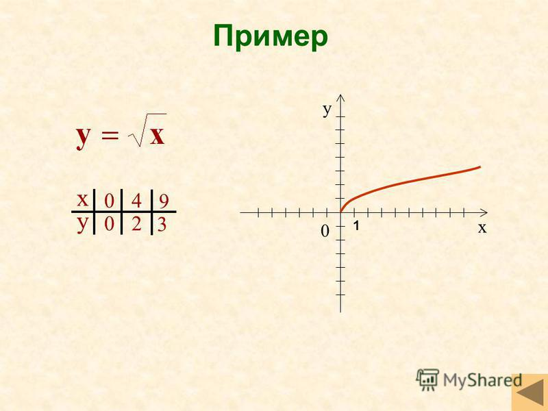 Пример х у 0 0 4 2 9 3 х у 0 1