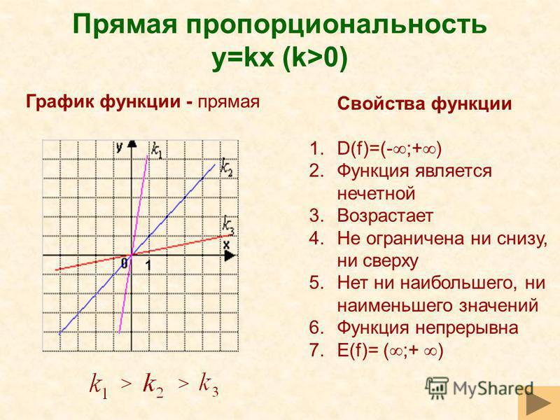 Прямая пропорциональность y=kx (k>0) Свойства функции 1.D(f)=(- ;+ ) 2. Функция является нечетной 3. Возрастает 4. Не ограничена ни снизу, ни сверху 5. Нет ни наибольшего, ни наименьшего значений 6. Функция непрерывна 7.Е(f)= ( ;+ ) >> График функции