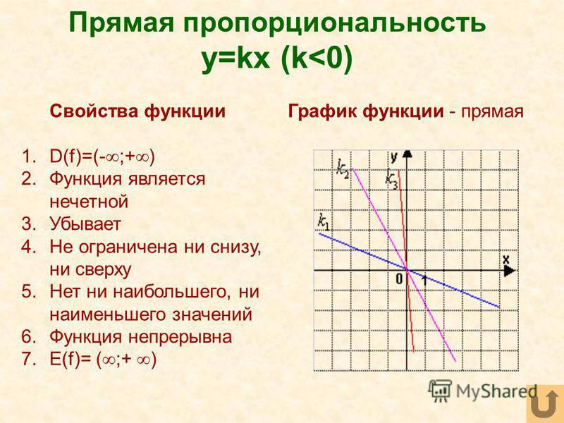 Прямая пропорциональность y=kx (k<0) Свойства функции 1.D(f)=(- ;+ ) 2. Функция является нечетной 3. Убывает 4. Не ограничена ни снизу, ни сверху 5. Нет ни наибольшего, ни наименьшего значений 6. Функция непрерывна 7.Е(f)= ( ;+ ) График функции - пря