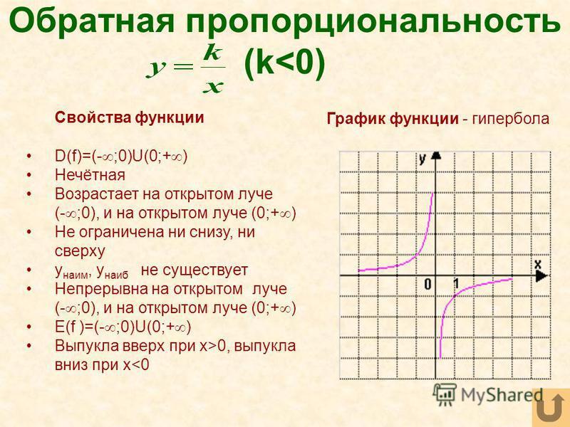 Обратная пропорциональность (k<0) Свойства функции D(f)=(- ;0)U(0;+ ) Нечётная Возрастает на открытом луче (- ;0), и на открытом луче (0;+ ) Не ограничена ни снизу, ни сверху y наим, y наиб не существует Непрерывна на открытом луче (- ;0), и на откры