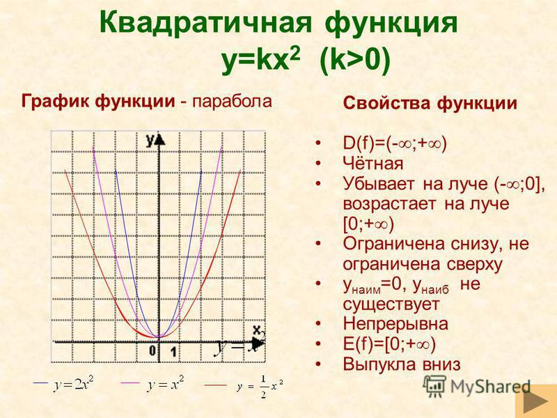 Квадратичная функция y=kx 2 (k>0) Свойства функции D(f)=(- ;+ ) Чётная Убывает на луче (- ;0], возрастает на луче [0;+ ) Ограничена снизу, не ограничена сверху y наим =0, y наиб не существует Непрерывна E(f)=[0;+ ) Выпукла вниз График функции - параб