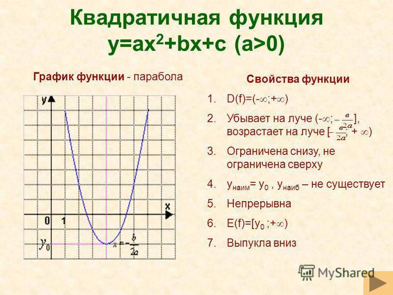 Квадратичная функция y=ax 2 +bx+c (a>0) Свойства функции 1.D(f)=(- ;+ ) 2. Убывает на луче (- ; ], возрастает на луче [ ; + ) 3. Ограничена снизу, не ограничена сверху 4. y наим = y 0, y наиб – не существует 5. Непрерывна 6.E(f)=[y 0 ;+ ) 7. Выпукла