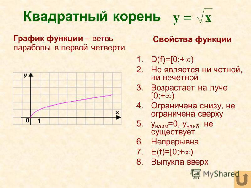 Квадратный корень Свойства функции 1.D(f)=[0;+ ) 2. Не является ни четной, ни нечетной 3. Возрастает на луче [0;+ ) 4. Ограничена снизу, не ограничена сверху 5. y наим =0, y наиб не существует 6. Непрерывна 7.E(f)=[0;+ ) 8. Выпукла вверх График функц