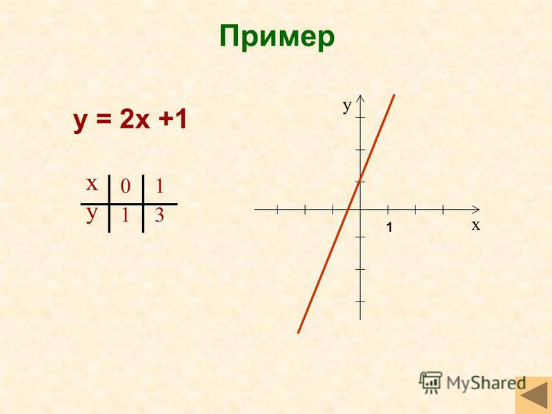 Пример у = 2 х +1 х у х у 0 1 1 3 1