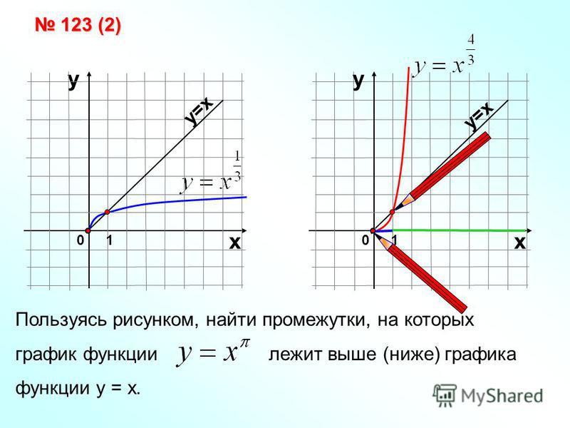Пользуясь рисунком, найти промежутки, на которых график функции лежит выше (ниже) графика функции у = х. у 01 х у=х 01 х у 123 (2) 123 (2)