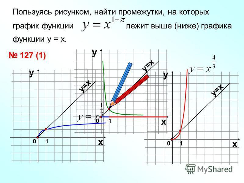 Пользуясь рисунком, найти промежутки, на которых график функции лежит выше (ниже) графика функции у = х. 127 (1) 127 (1) 01 х у у=х 01 х у у 01 х