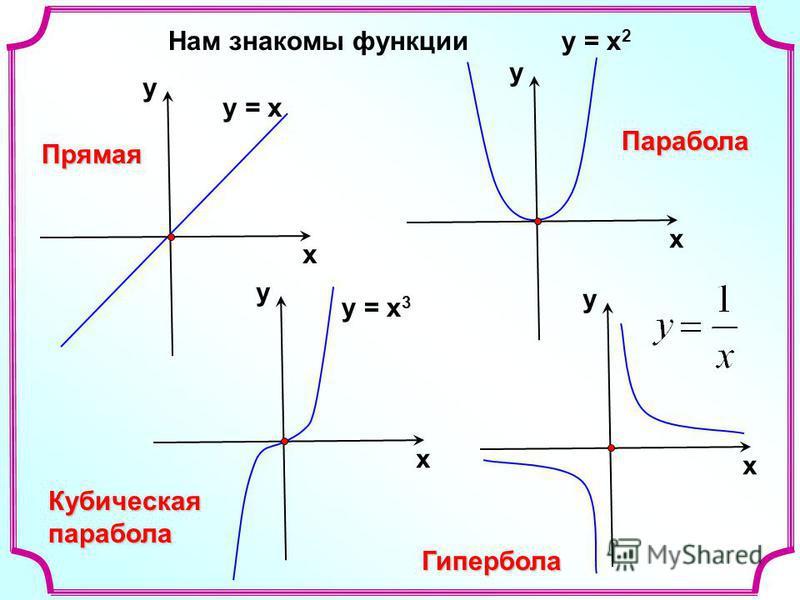 Нам знакомы функции = х х у у = х 2 х у у = х 3 х у х у Прямая Парабола Кубическаяпарабола Гипербола