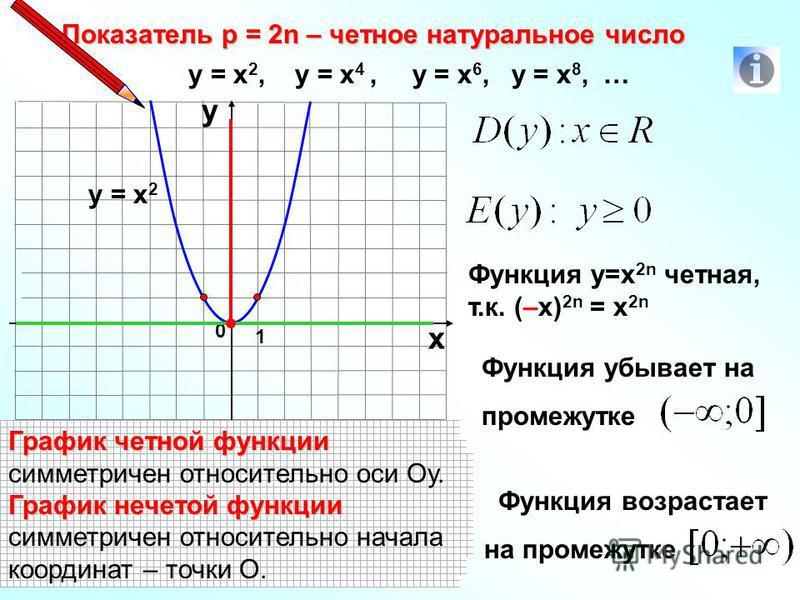 Показатель р = 2n – четное натуральное число 1 0 х у у = х 2, у = х 4, у = х 6, у = х 8, … у = х 2 Функция у=х 2n четная, т.к. (–х) 2n = х 2n Функция убывает на промежутке Область определения функции Область определения функции – х значения, которые