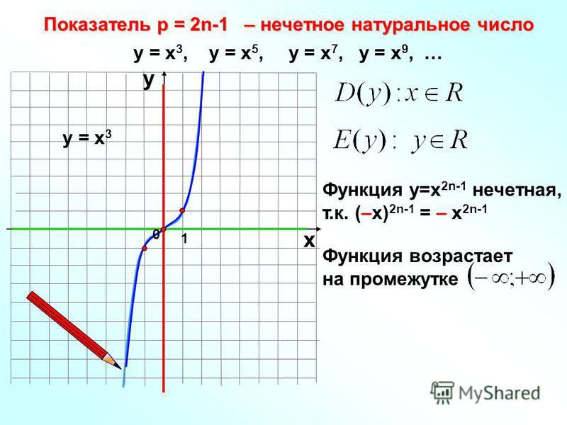 Показатель р = 2n-1 – нечетное натуральное число 1 х у у = х 3, у = х 5, у = х 7, у = х 9, … у = х 3 Функция у=х 2n-1 нечетная, т.к. (–х) 2n-1 = – х 2n-1 0 Функция возрастает на промежутке