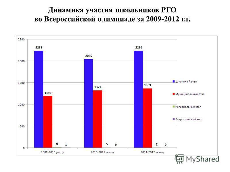 Динамика участия школьников РГО во Всероссийской олимпиаде за 2009-2012 г.г.
