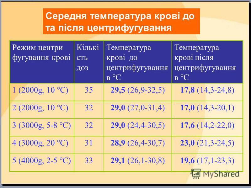 Режим центри фугування крові Кількі сть доз Температура крові до центрифугування в °С Температура крові після центрифугування в °С 1 (2000g, 10 °С)3529,5 (26,9-32,5)17,8 (14,3-24,8) 2 (2000g, 10 °С)3229,0 (27,0-31,4)17,0 (14,3-20,1) 3 (3000g, 5-8 °С)