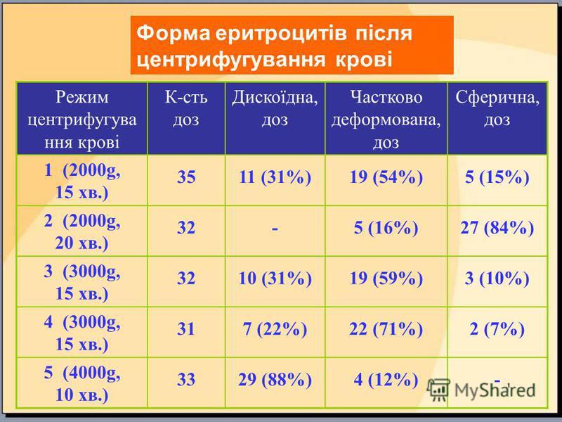 Форма еритроцитів після центрифугування крові Режим центрифугува ння крові К-сть доз Дискоїдна, доз Частково деформована, доз Сферична, доз 1 (2000g, 15 хв.) 3511 (31%)19 (54%)5 (15%) 2 (2000g, 20 хв.) 32-5 (16%)27 (84%) 3 (3000g, 15 хв.) 323210 (31%