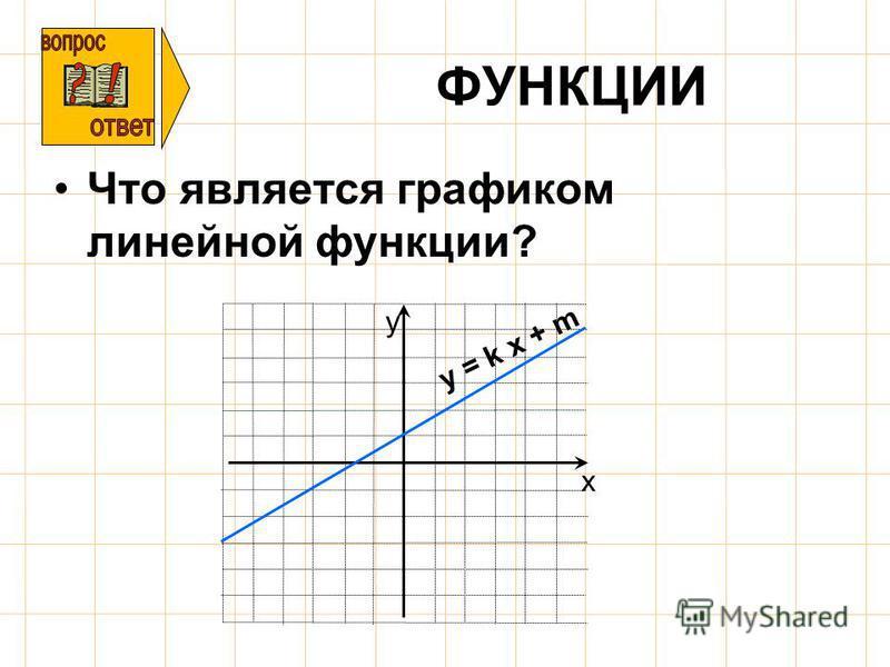 ФУНКЦИИ Что является графиком линейной функции? х у y = k x + m
