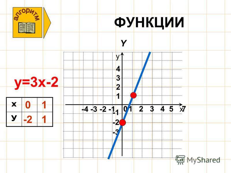ФУНКЦИИ y=3 х-2 х У х у -4 -3 -2 -1 -3 -2 1 2 3 4 1 2 3 4 5 7 Y 0 0 -21 1