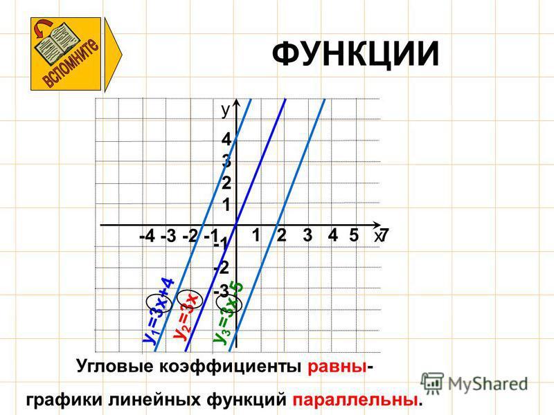 ФУНКЦИИ х у -4 -3 -2 -1 -3 -2 1 2 3 4 1 2 3 4 5 7 Угловые коэффициенты равны- графики линейных функций параллельны. y 1 =3x+4 y 2 =3x y 3 =3x-5