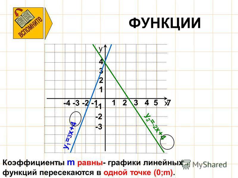 ФУНКЦИИ х у -4 -3 -2 -1 -3 -2 1 2 3 4 1 2 3 4 5 7 y 1 = 3 x+4 y 2 = -2 x+4 Коэффициенты m равны- графики линейных функций пересекаются в одной точке (0;m).