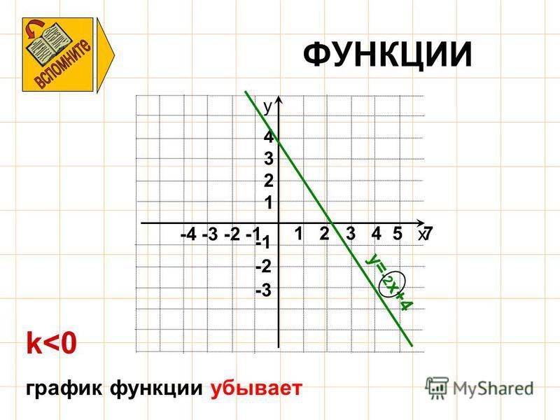 ФУНКЦИИ х у -4 -3 -2 -1 -3 -2 1 2 3 4 1 2 3 4 5 7 k<0 график функции убывает y= -2 x+4
