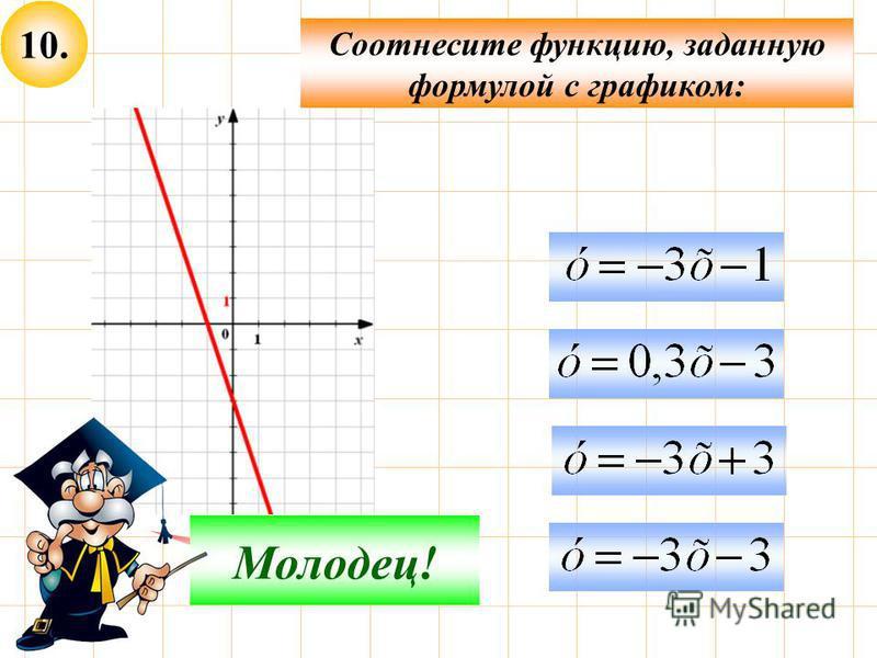 10. Соотнесите функцию, заданную формулой с графиком: Подумай! Молодец!