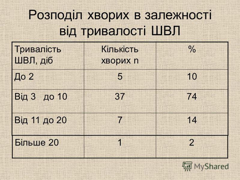 Розподіл хворих в залежності від тривалості ШВЛ Тривалість ШВЛ, діб Кількість хворих n % До 2510 Від 3 до 103774 Від 11 до 20714 Більше 2012