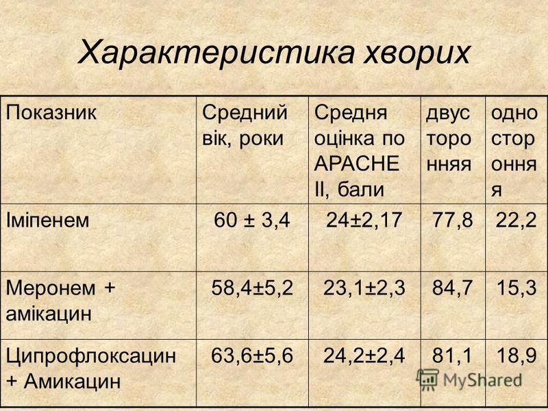 Характеристика хворих ПоказникСредний вік, роки Средня оцінка по APACHE II, бали двус торо нняя одно стор оння я Іміпенем60 ± 3,424±2,1777,822,2 Меронем + амікацин 58,4±5,223,1±2,384,715,3 Ципрофлоксацин + Амикацин 63,6±5,624,2±2,481,118,9