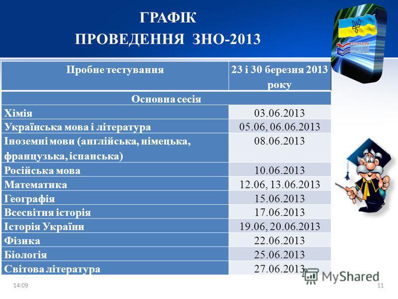 10 Подання реєстраційних документів особами, які виявили бажання пройти зовнішнє незалежне оцінювання в 2013 році 04 січня – 05 березня 2013 року