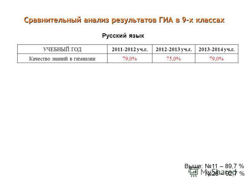 Сравнительный анализ результатов ГИА в 9-х классах УЧЕБНЫЙ ГОД 2011-2012 уч.г. 2012-2013 уч.г. 2013-2014 уч.г. Качество знаний в нимназии 79,0%75,0% 79,0% Русский язык Выше: 11 – 89,7 % 28 – 92,7 %
