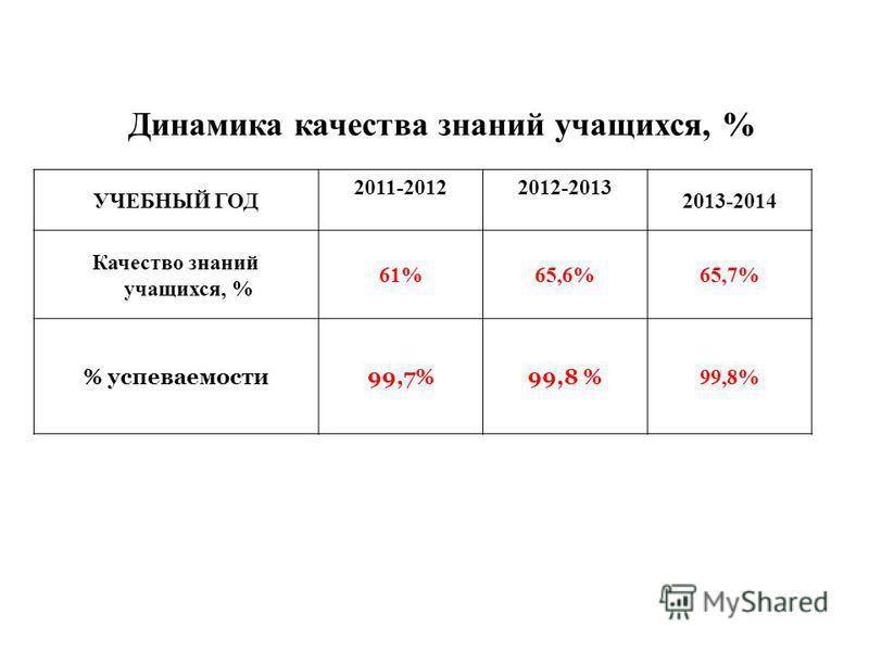 Динамика качествва знаний учащихся, % УЧЕБНЫЙ ГОД 2011-20122012-2013 2013-2014 Качество знаний учащихся, % 61%65,6%65,7% % успеваемости 99,7%99,8 %