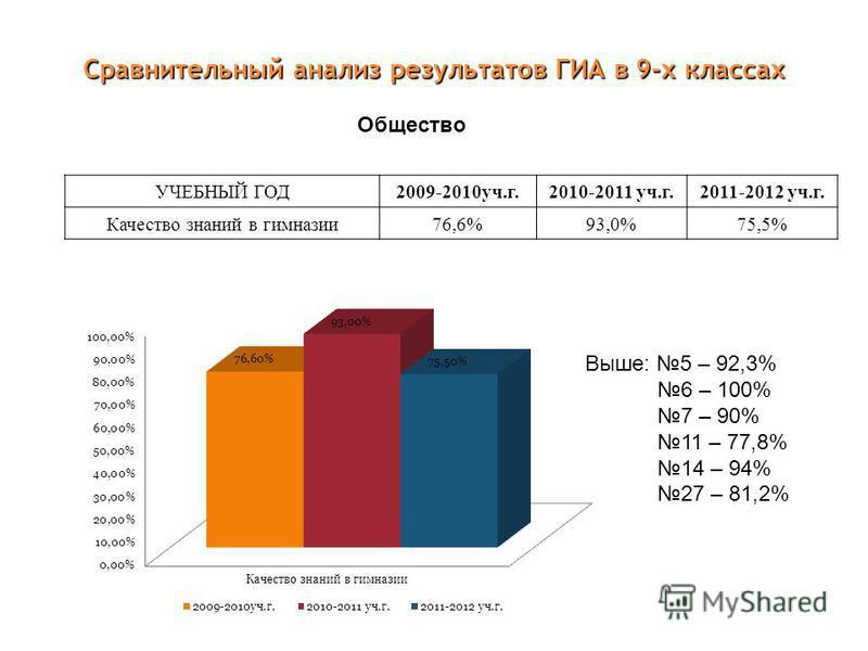 Сравнительный анализ результатов ГИА в 9-х классах УЧЕБНЫЙ ГОД 2009-2010 уч.г. 2010-2011 уч.г. 2011-2012 уч.г. Качество в нимназии Качество знаний в нимназии 76,6%93,0%75,5% Общество Выше: 5 – 92,3% 6 – 100% 7 – 90% 11 – 77,8% 14 – 94% 27 – 81,2%