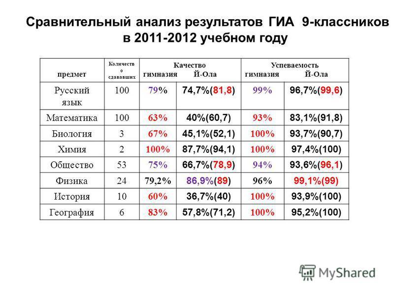 Сравнительный анализ результатов ГИА 9-классников в 2011-2012 учебном году предмет Количеств о сдававших Качество нимназия Й-Ола Успеваемость нимназия Й-Ола Русский язык 10079% 74,7%(81,8) 99% 96,7%(99,6) Математика 10063% 40%(60,7) 93% 83,1%(91,8) Б