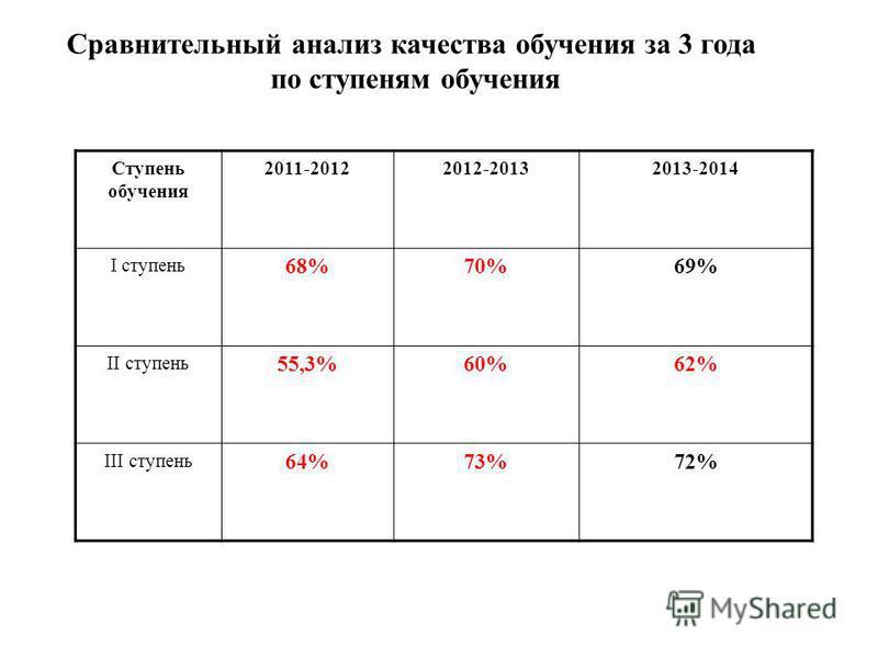 Сравнительный анализ качествва обучения за 3 года по ступеням обучения Ступень обучения 2011-20122012-20132013-2014 I ступень 68%70%69% II ступень 55,3%60%62% III ступень 64%73%72%
