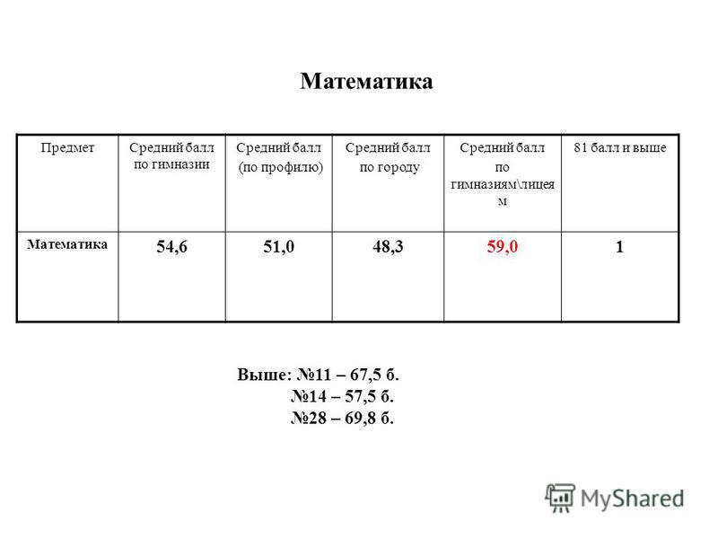 Предмет Средний балл по нимназии Средний балл (по профилю) Средний балл по городу Средний балл по нимназиям\лицея м 81 балл и выше Математика 54,651,048,359,01 Математика Выше: 11 – 67,5 б. 14 – 57,5 б. 28 – 69,8 б.