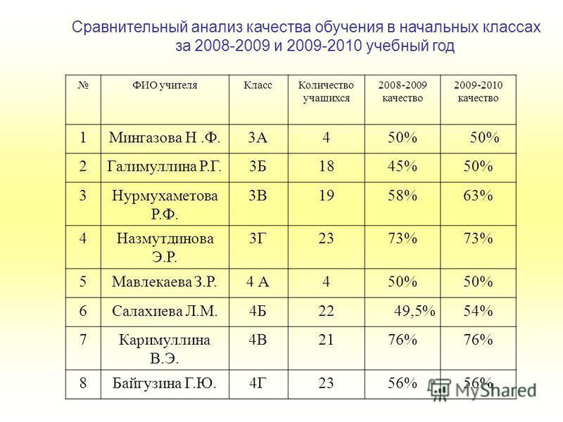 Сравнительный анализ качества обучения в начальных классах за 2008-2009 и 2009-2010 учебный год ФИО учителя КлассКоличество учащихся 2008-2009 качество 2009-2010 качество 1Мингазова Н.Ф.3А450% 2Галимуллина Р.Г.3Б1845%50% 3Нурмухаметова Р.Ф. 3В1958%63