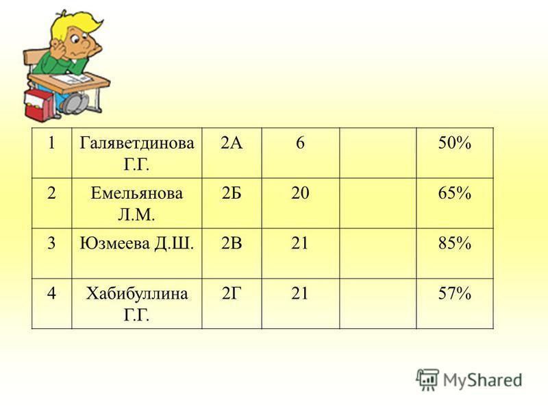 1Галяветдинова Г.Г. 2А650% 2Емельянова Л.М. 2Б2065% 3Юзмеева Д.Ш.2В2185% 4Хабибуллина Г.Г. 2Г2157%