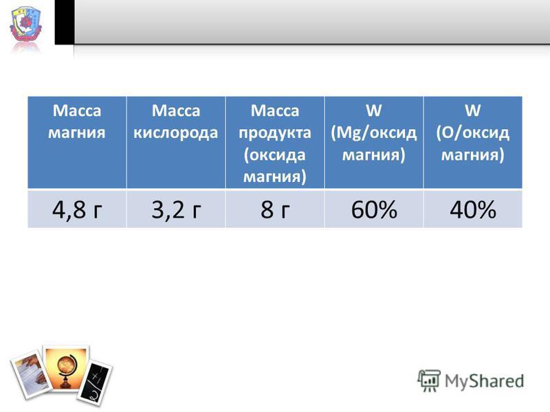 Масса магния Масса кислорода Масса продукта (оксида магния) W (Mg/оксид магния) W (О/оксид магния) 4,8 г 3,2 г 8 г 60%40%