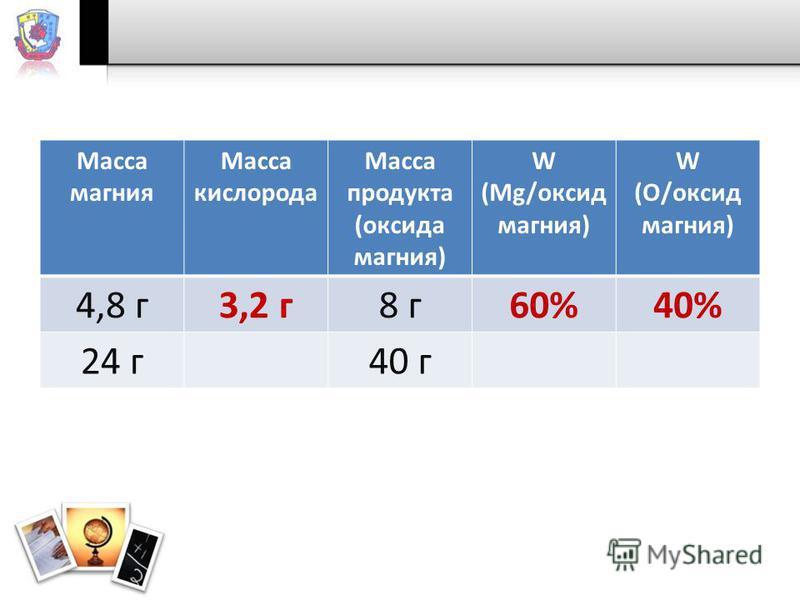 Масса магния Масса кислорода Масса продукта (оксида магния) W (Mg/оксид магния) W (О/оксид магния) 4,8 г 3,2 г 8 г 60%40% 24 г 40 г