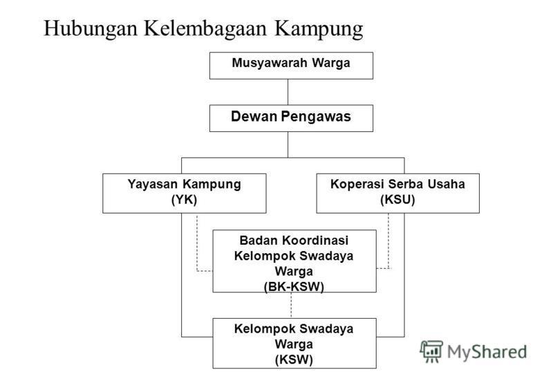Hubungan Kelembagaan Kampung Musyawarah Warga Dewan Pengawas Yayasan Kampung (YK) Koperasi Serba Usaha (KSU) Badan Koordinasi Kelompok Swadaya Warga (BK-KSW) Kelompok Swadaya Warga (KSW)