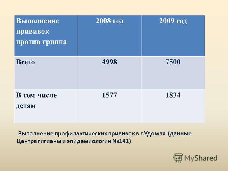 Выполнение прививок против гриппа 2008 год 2009 год Всего 49987500 В том числе детям 15771834 Выполнение профилактических прививок в г.Удомля (данные Центра гигиены и эпидемиологии 141)