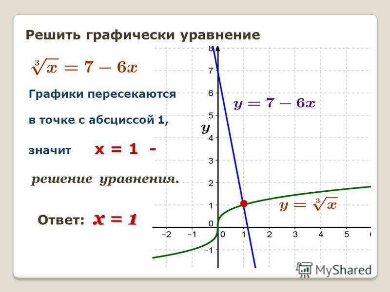 Решить графически уравнение х = 1 Ответ: х = 1 Графики пересекаются в точке с абсциссой 1, значит х = 1 - решение уравнения.