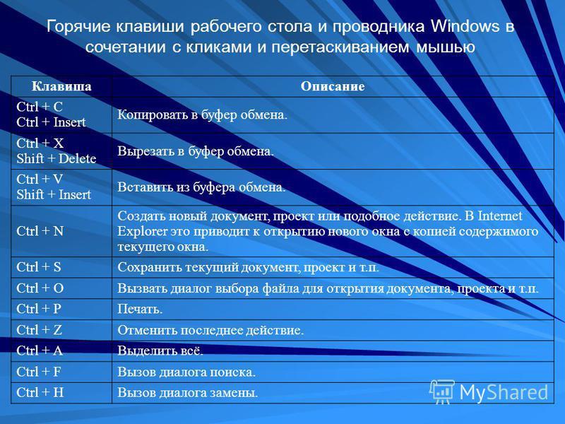 Горячие клавиши рабочего стола и проводника Windows в сочетании с кликами и перетаскиванием мышью Клавиша Описание Ctrl + C Ctrl + Insert Копировать в буфер обмена. Ctrl + X Shift + Delete Вырезать в буфер обмена. Ctrl + V Shift + Insert Вставить из