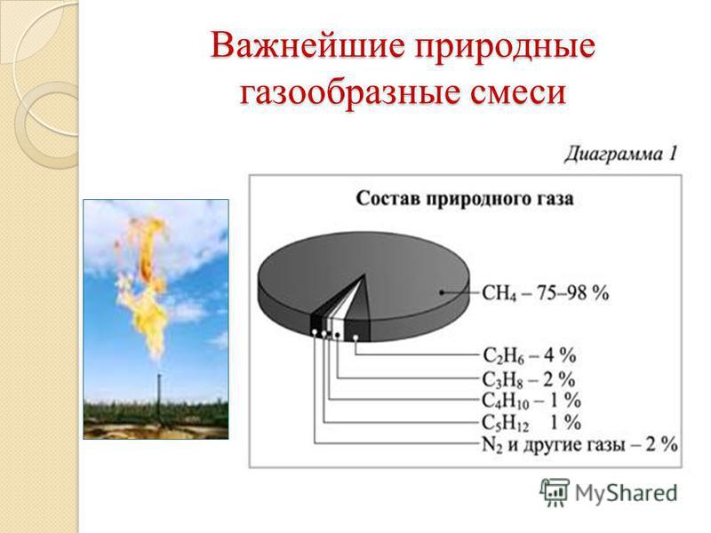 Важнейшие природные газообразные смеси