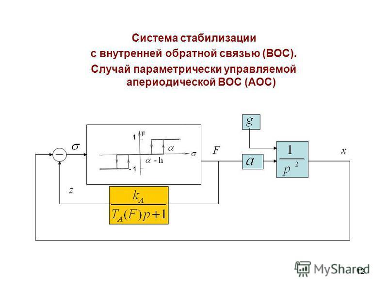 12 Система стабилизации с внутренней обратной связью (ВОС). Случай параметрический управляемой апериодической ВОС (АОС) 1 - 1 Fx z