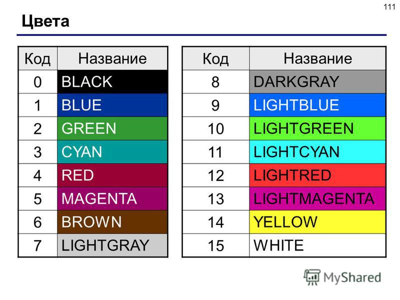 111 Цвета Код Название 0 BLACK 1 BLUE 2 GREEN 3 CYAN 4 RED 5 MAGENTA 6 BROWN 7 LIGHTGRAY Код Название 8 DARKGRAY 9 LIGHTBLUE 10 LIGHTGREEN 11 LIGHTCYAN 12 LIGHTRED 13 LIGHTMAGENTA 14 YELLOW 15 WHITE
