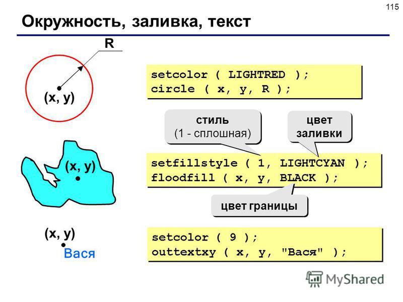 115 Окружность, заливка, текст setcolor ( LIGHTRED ); circle ( x, y, R ); setcolor ( LIGHTRED ); circle ( x, y, R ); setfillstyle ( 1, LIGHTCYAN ); floodfill ( x, y, BLACK ); setfillstyle ( 1, LIGHTCYAN ); floodfill ( x, y, BLACK ); (x, y) R стиль (1