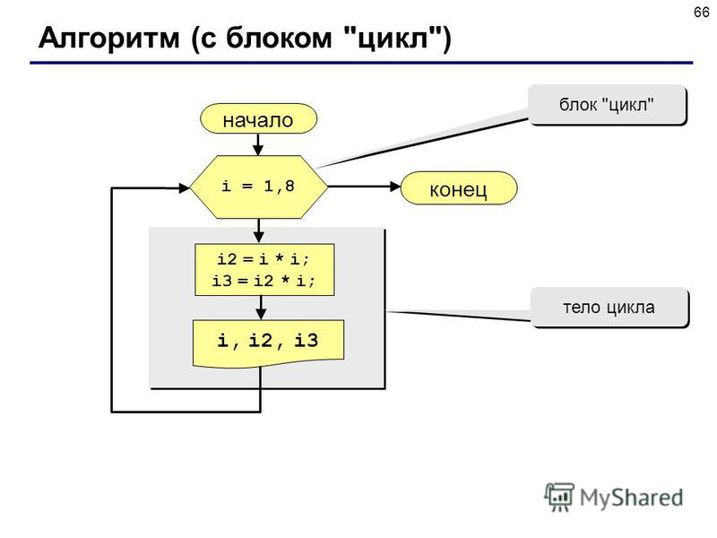 66 Алгоритм (с блоком цикл) начало i, i2, i3 конец i2 = i * i; i3 = i2 * i; i = 1,8 блок цикл тело цикла